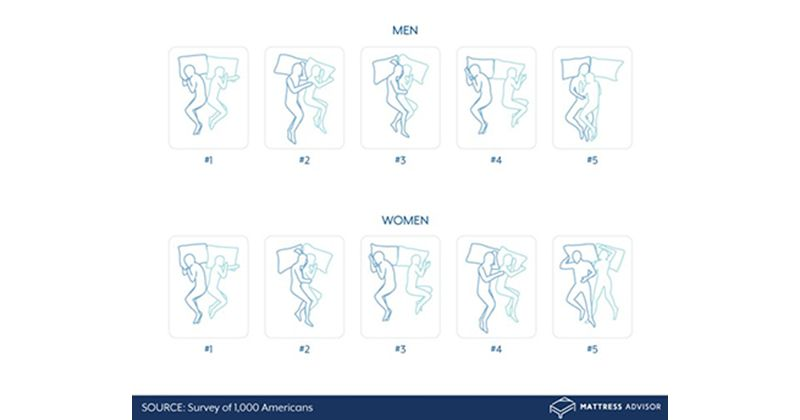 Posisi Tidur Paling Disukai Berdasarkan Gender