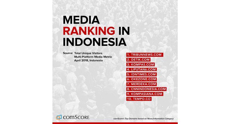 1. Berhasil menjadi media peringkat ke-5 Indonesia