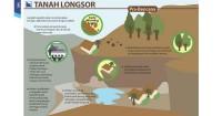 Himbauan dari BNPB terkait bencana tanah longsor