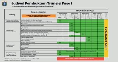 Ini Daftar Lengkap Fasilitas Umum Buka saat Transisi PSBB Jakarta